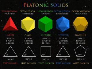 PlatonicSolids